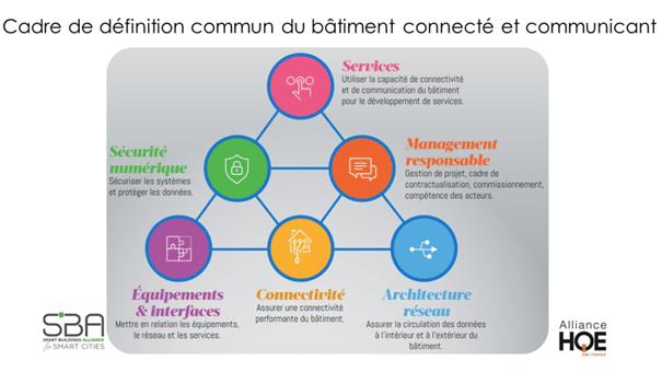 cadre definition commun batiment connecté communicant - SBA Alliance HQE
