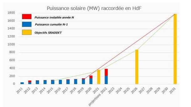 graph-enr pv dec2020