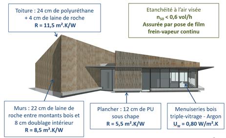 eco-construction exemplaire rexpoede 59