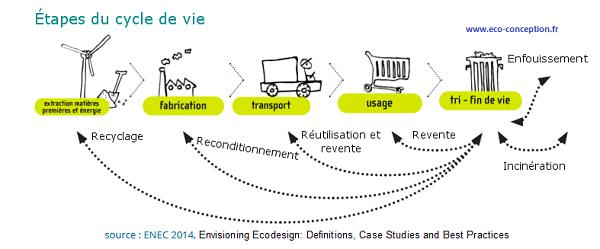 schema-etapes-cycle-de-vie-pole-ecoconception-source-enec2014